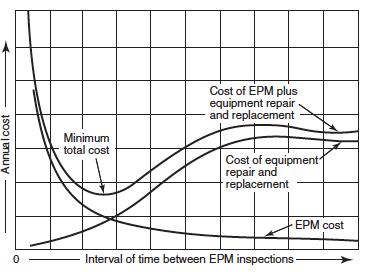 EPM Indicators